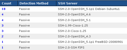 3-ssh-versions