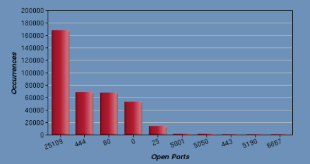 5-port444-on-list