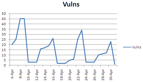 Vuln-trend-patch-7-days